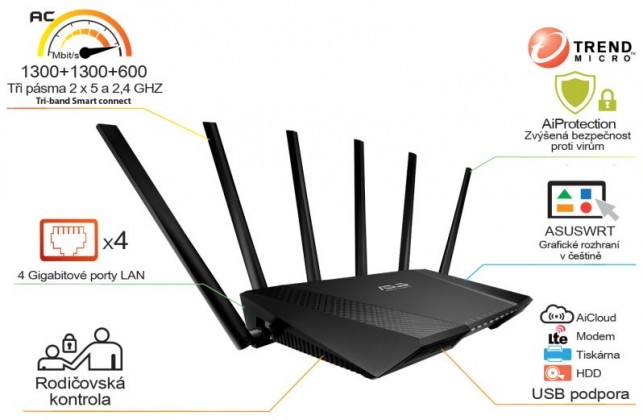Router Asus RT-AC3200